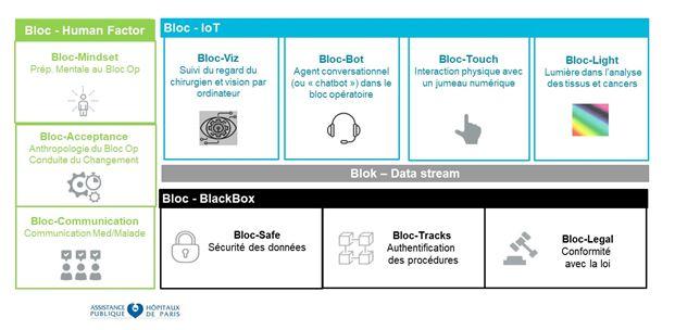 6 blocs systémiques