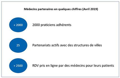Chiffres clés Médecins partenaires